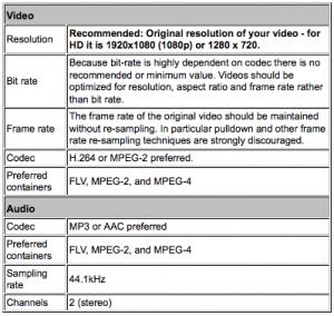 Optimizing video uploads on YouTube